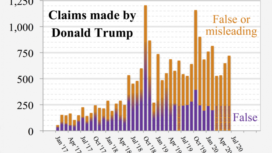 PolitiFact's Pants-on-Fire Claims of Neutrality